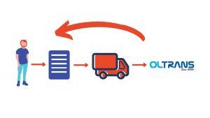 Превод и легализация на документи от чужбина с услуга куриер