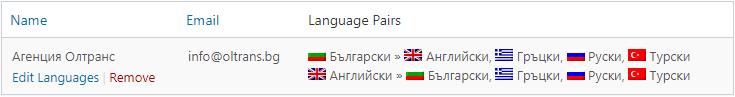 Списък с преводачи в WPML