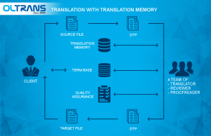 Превод с преводна памет