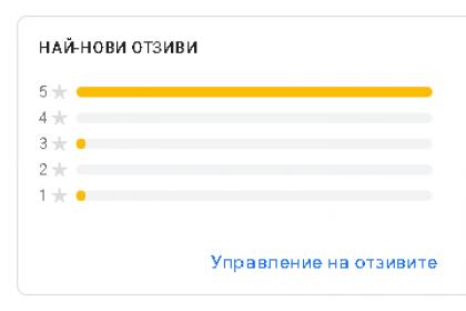 Резултати от оценка в Google My Business