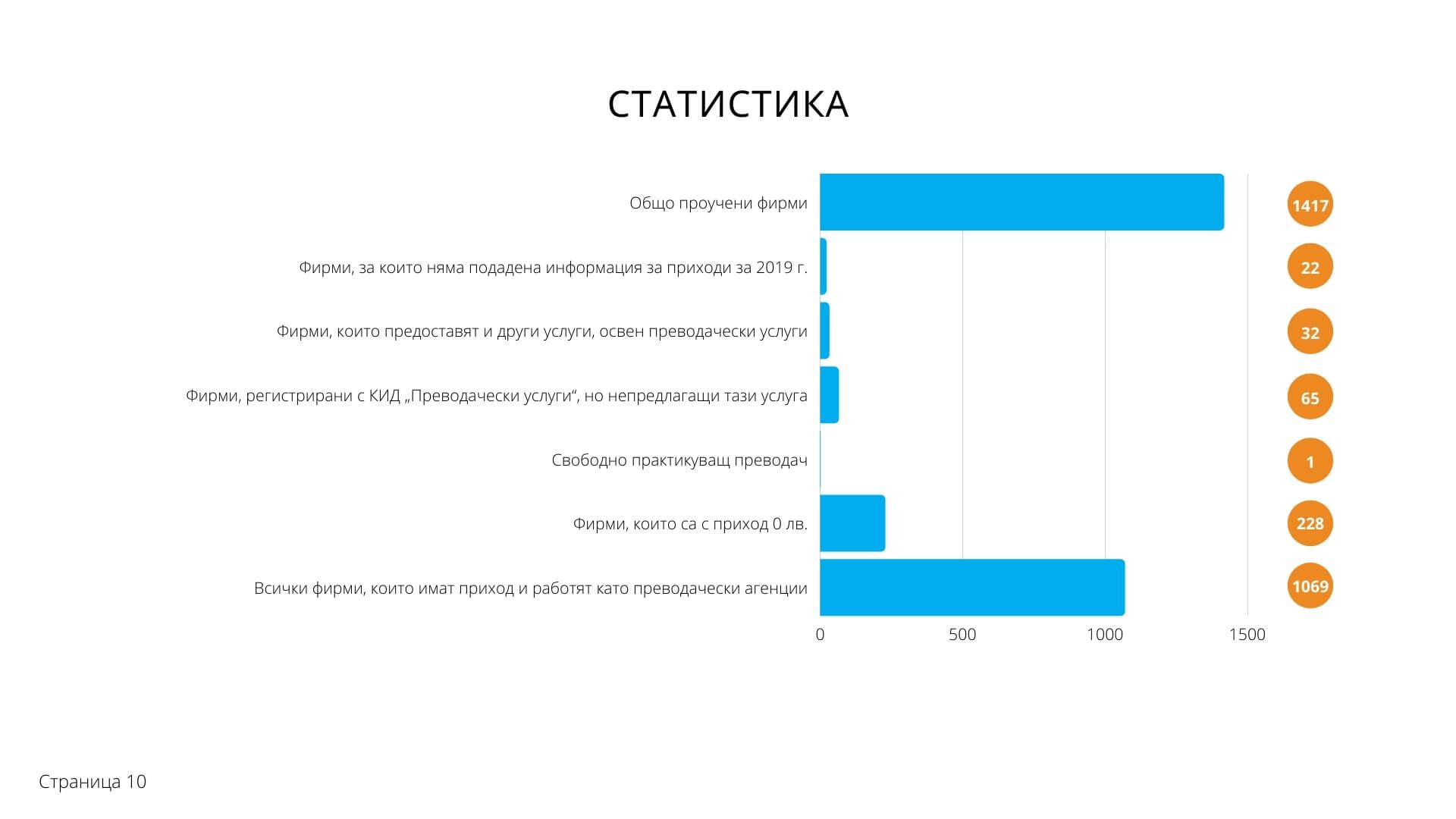 Топ 100 преводачески агенции в България - Статистика