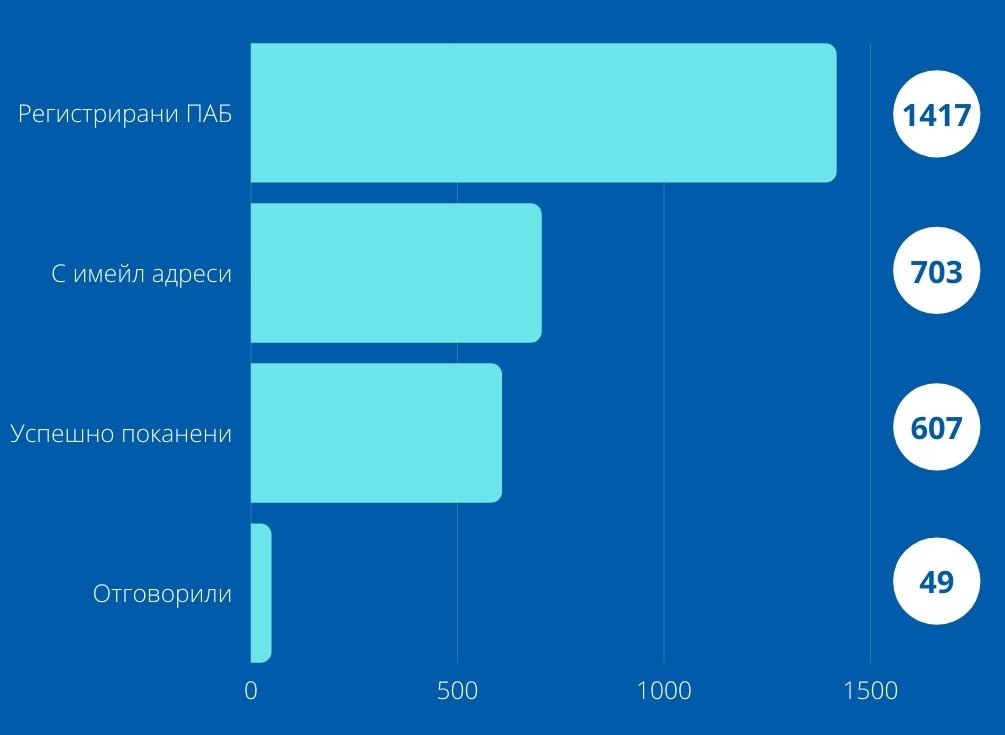 Моментно състояние и очаквания на преводаческата индустрия в България - статистика